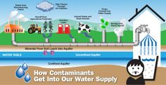 How Contaminants Get Into Our Water Supply