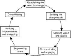 Kuvahaun tulos haulle change management kotter model