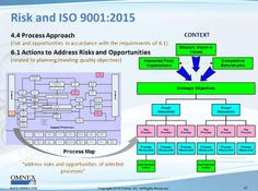 Risk-Based Thinking and ISO 9001:2015   Quality Digest