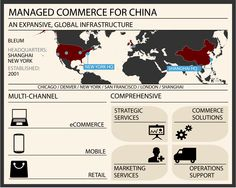 End-to-End multi-channel solution for China