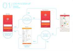 Parking App Storyboard / UI FLow