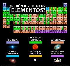 Infografía: ¿De dónde vienen los elementos? - Naukas