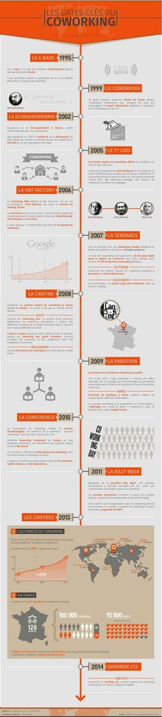 Comment la pratique du coworking s'est répandue dans le monde depuis 1995 Coworking Paris, Coworking Space, Dates, Sharing Economy, Workplace Design, Co Working, Instagram And Snapchat, Marketing Data, Commercial Interior Design