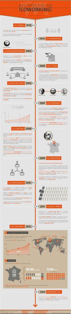 [COWORKING] Une infographie sur l'évolution du coworking depuis 1995 par le site Coworking Paris Centre
