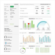 O painel de controle de projeto apresenta orçamentos, KPIs, tarefas e despesas concluídas