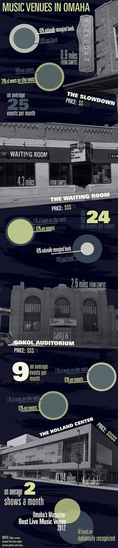 Omaha Music Venues,Infographic of the music venues near Creighton University.