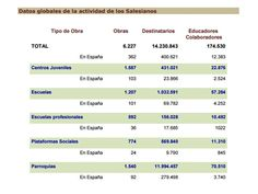 Dades de l'activitat salesiana del 2010