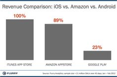 Revenue Comparison of Apple, Amazon and Google apps stores http://awe.sm/mQ4x
