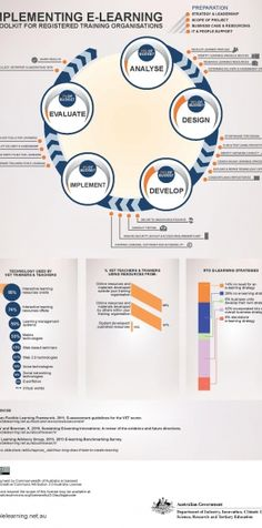 ADDIE: eLearning Implementation Toolkit Infographic