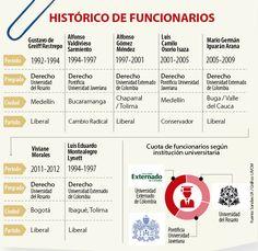 Externado, Javeriana y Rosario, instituciones con más fiscales
