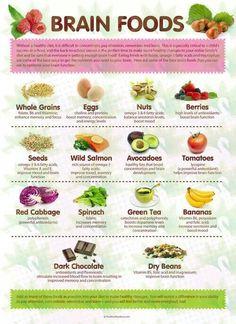 Varieties of brain enhancing food