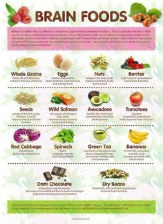 Varieties of brain enhancing food