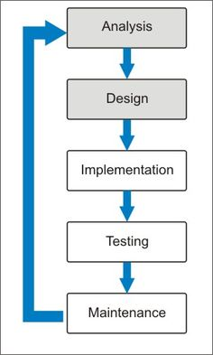The System Development Life Cycle is the process of developing information systems through investigation, analysis, design, implementation, and maintenance.