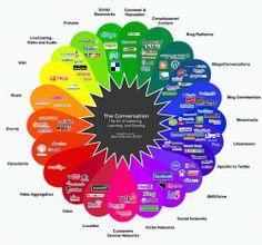 The Art of Listening – Social Media Style