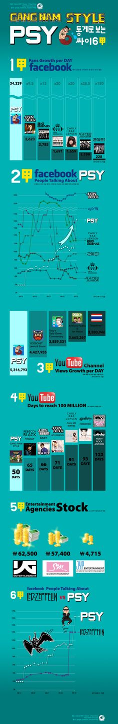 PSY Infographic