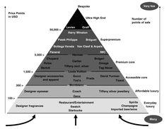 ルイ・ヴィトンなど高級ブランド勢力の関係をわかりやすくピラミッド型の図にするとこうなる - GIGAZINE