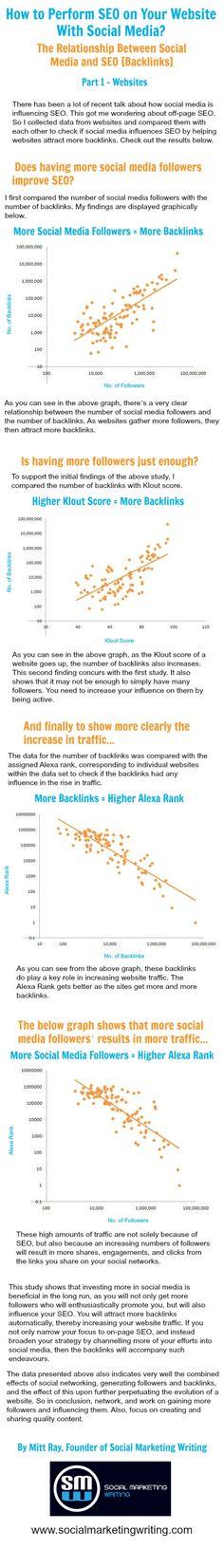 De relatie tussen SEO en social media - #infographic #socialmedia