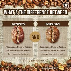 Did you know that all the coffee you drink falls into two different categories? Arabica and Robusta are two different species of coffee. Robustas mostly come from Africa and Indonesia, while the more expensive Arabica beans primarily come from Latin America. . . #creativenolimit101 your daily tips for coffee making, graphic arts, photography, and leather crafts. Follow us @spazio_creativenolimit to get more useful tips! . . #dailytips #tips #wikihow #infographic #kopi #coffee #coffeebrewing…
