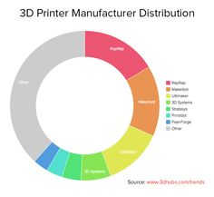 3D Hubs May Trend Report Offers Data on 16,000+ 3D Printer Users