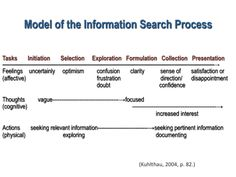 Carol Kuhlthau Information Search Process/Guided Inquiry Design Framework