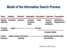Carol Kuhlthau Information Search Process/Guided Inquiry Design Framework