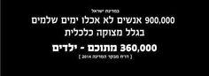 עניים בישראל