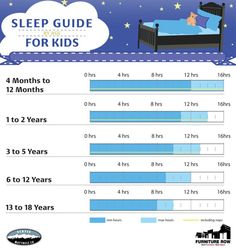 Sleep Guide For Kids by Age Infographic | Front Door Blog