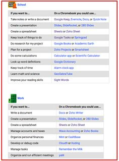 A comprehensive list of Chromebook Apps for teachers! This post links to the list on Google: https://support.google.com/chromebook/answer/1056325?hl=en