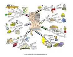 You Are Writing the Book of Your Life Mind Map Mind Map Art, Kreative Mindmap, Mind Maping, Mind Map Examples, Mental Map, Life Map, The Book Of You, Sketch Notes, Map Design