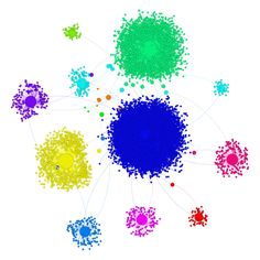 Connecting some dots in Social Media Virtual Community, World Economic Forum, Connection, Dots, Social Media, Facebook, Twitter, Youtube, Stitches