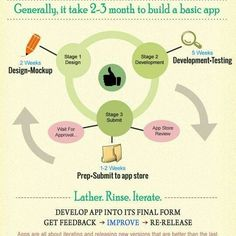 How Long Does It Take To Build A Basic App?  #infographic #socialmedia #brand #post #share #like4like #photooftheday #visual #pictureoftheday #videooftheday #video #online #marketing #message #entertainment #fashion #style #internet #website #app #advertising #ads #users #mobile #strategy #blogger #media #online