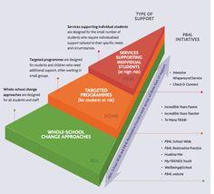 model of support in schools Positive Behavior, High Risk, Small Groups, Schools, Teaching Ideas, Encouragement, Positivity, Teacher, Student