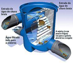Procedimentos para dimensionamento de reservatório de água pluvial - PORTAL METÁLICA - Met@lica