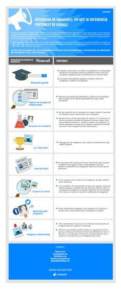 Hola: Una infografía sobre Búsqueda de imágenes en Google y Pinterest. Vía Un saludo
