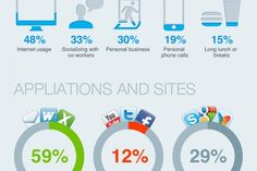 Computer Habits at Work  Infographic