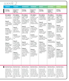 Carb Cycling Meal Plan, Low Carb Meal Plan, Diet Meal Plans, Macros Diet Meal Plan, Meal Prep, Health Meal Plan, Paleo Diet Meal Plan, Keto Meal, High Carb Foods