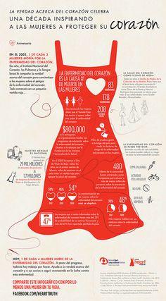 En el 2002, 1 de cada 3 mujeres moría a causa de la enfermedad del corazón. Ese año, el Instituto Nacional del Corazón, los Pulmones y la Sangre lanzó la campaña La verdad acerca del corazón para concientizar a las mujeres sobre el peligro de la enfermedad del corazón. Hoy 1 de cada 4 mujeres muere por esta enfermedad. A pesar del progreso, todavía hay trabajo por hacer. Comparte este gráfico con por lo menos una mujer en tu vida www.hearttruth.gov.