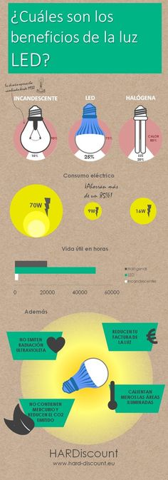 ¿Sabes cuáles son los beneficios de la luz LED? #Quenergia #qhogar