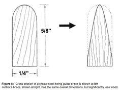 Ervin Somogyi: Articles: Principles of Guitar Dynamics and Design
