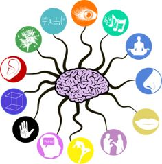 The multi sensory nature of music training and neuroplasticity included brain changes related to perception, sensation, performance and abstract reasoning. Brain Science, Brain Gym, Music And The Brain, Contexto Social, Brain Based Learning, Traumatic Brain Injury, Positive Psychology, Brain Health, Neuroscience
