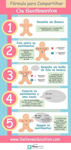 Frmula para compartilhar os Sentimentos INFOGRFICO ibelieveeducationibelieveeducation