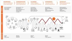 Customer Journey Maps: How Experience Mapping Reveals Invaluable Insights   momentology. If you like UX, design, or design thinking, check out theuxblog.com