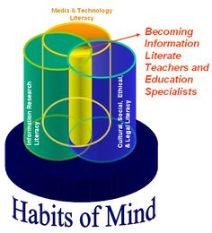 Information literacy is a cornerstone for academic and teacher librarians - SJSU College of Education #SJSU
