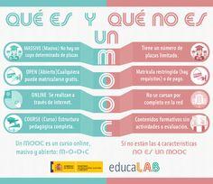 ¿Qué es un MOOC? Blog, Weather, Learning, Ideas, Teacher Professional Development, Teacher Education, Educational Technology, Management
