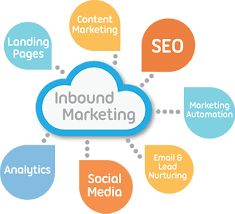 An inbound marketing services have been the most effective marketing method of creating a quality content that a pulls people toward your company and the products. We develop a marketing strategy that will a allow you to achieve your goals. Can improve your websites conversion rate to generate more targeted leads to your business and building and your brands.