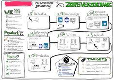 Voorbeeld visual customer journey