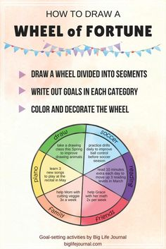 A wheel of fortune goal-setting activity for children.