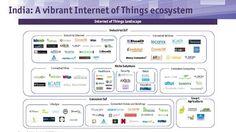 IoT in India - The Next Big Wave | NASSCOM