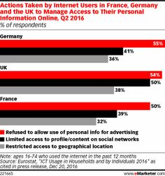 Article: UK Marketers Concerned About External Challenges