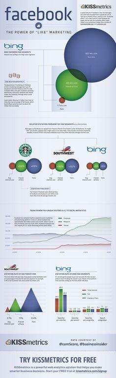 ". #Facebook: The Power of ""Like"" Marketing  #infografia"